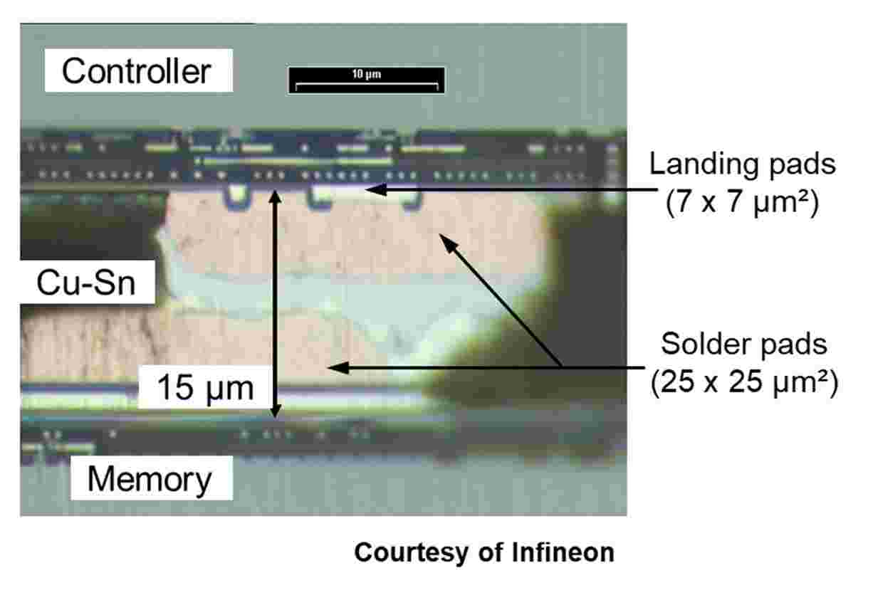 Face-to-face wafer bonding process of memory integration devices using Cu-Sn alloy.