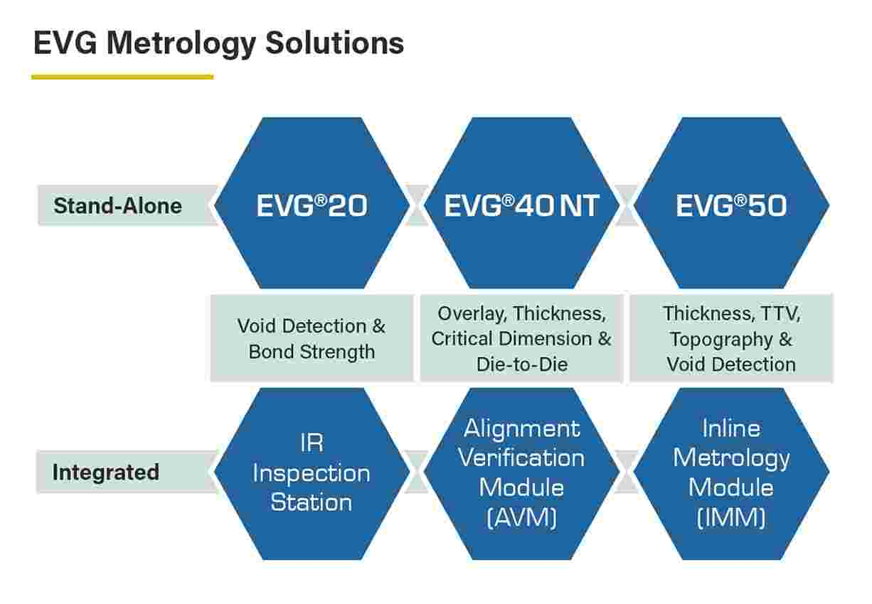 Overview of EVG's metrology systems to support lithography and bonding process control.
