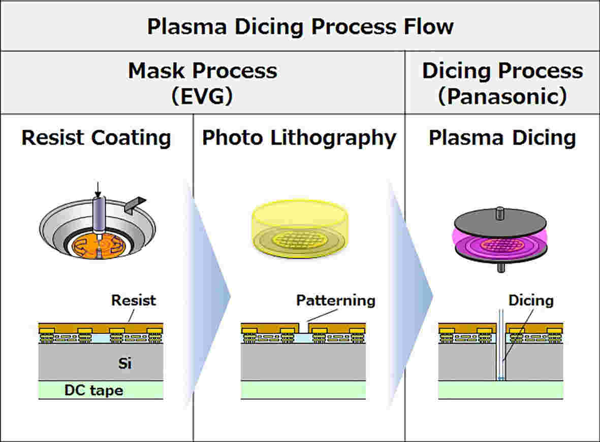 Plasma Dicing Process Flow