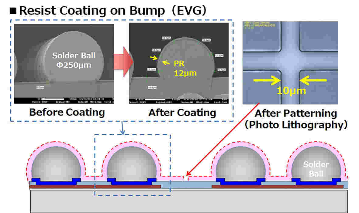 Bump Resist Coating for Plasma Dicing