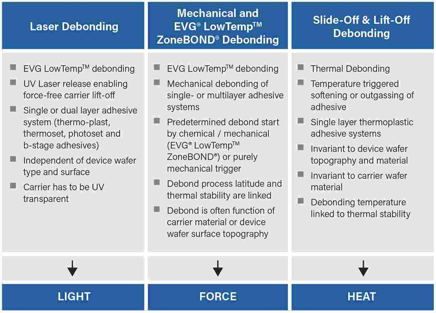 EVG's supported debonding technologies.